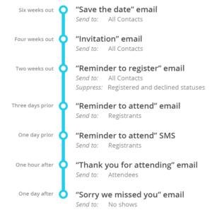 Event Communications Plan