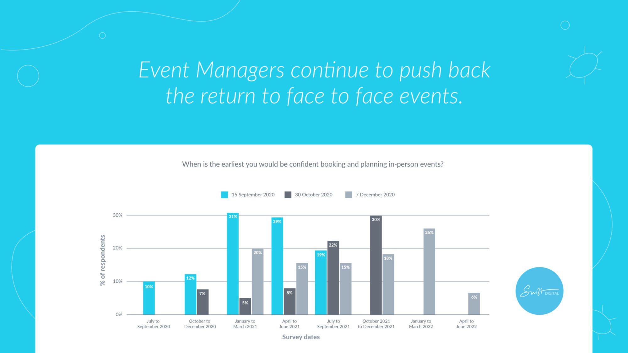 Swift Digital Virtual Events Australia Research 2021