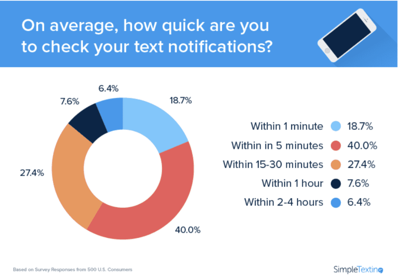 SMS Marketing Statistics graph on speed of checking notifications