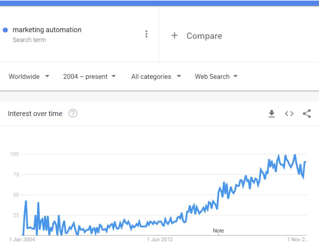marketing automation specialist timeline